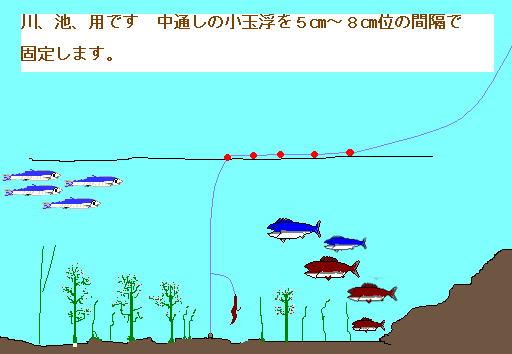 フナ 釣り 仕掛け